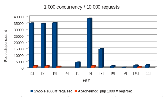 Swoole vs Apache/mod_php - 1000 concurrent requests, 10000 total requests