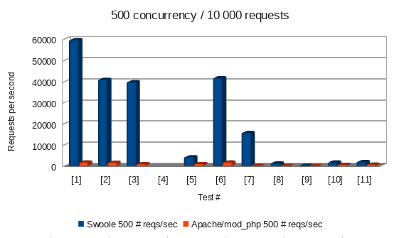 Swoole vs Apache/mod_php - 500 concurrent requests, 10000 total requests